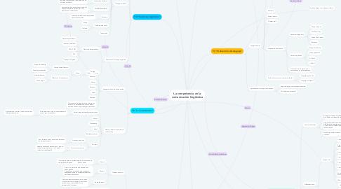 Mind Map: La competencia en la comunicación lingüística