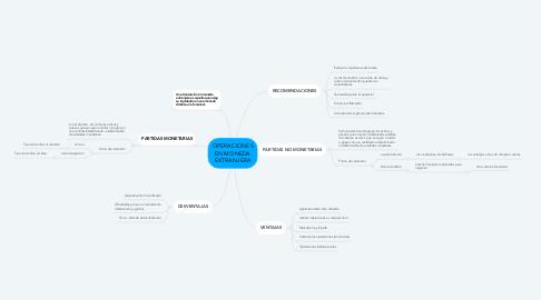 Mind Map: OPERACIONES EN MONEDA EXTRANJERA