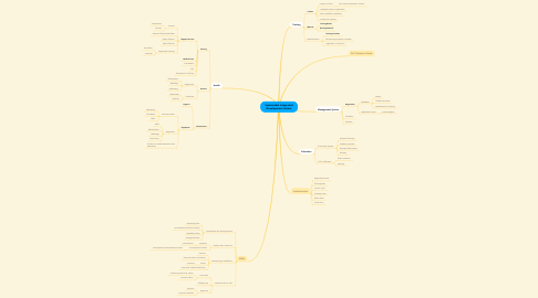 Mind Map: Sustainable Integrated Development Center