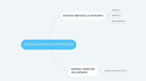 Mind Map: SISTEMANERVOSO PERIFERICO