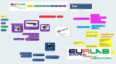 Mind Map: Projet Pince Seabotix TJG301-2