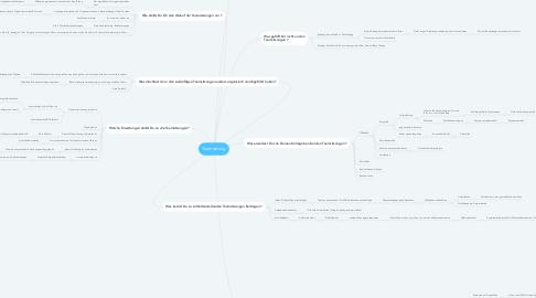 Mind Map: Teamsitzung