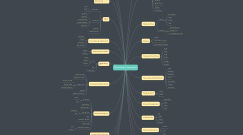 Mind Map: Dominando a Tecnologia