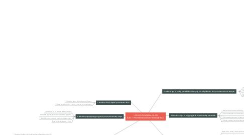 Mind Map: LATIHAN DINAMIKA ISLAM BAB 7: PEMERINTAHAN & PENTADBIRAN