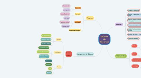 Mind Map: Gestión de Recursos