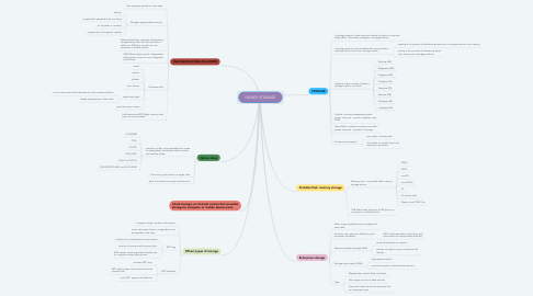 Mind Map: DEVICE STORAGE