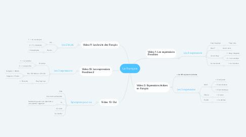 Mind Map: Le français