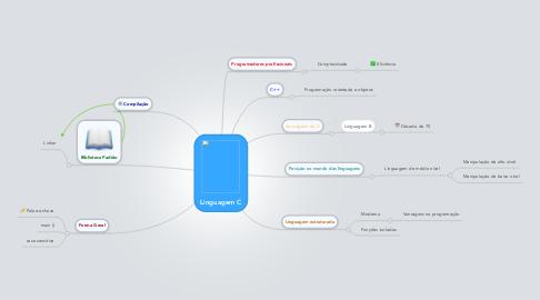 Mind Map: Linguagem C