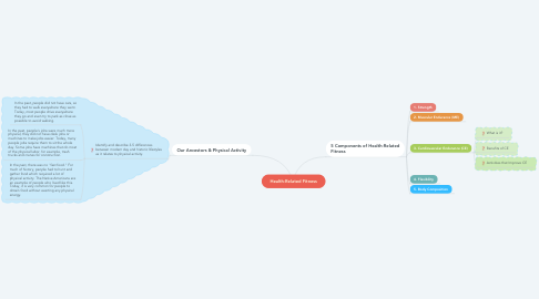 Mind Map: Health-Related Fitness
