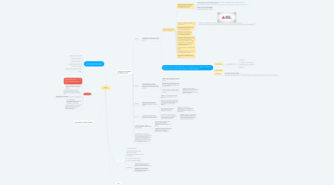 Mind Map: Videos  FreeStyle Libre