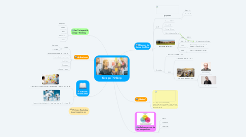 Mind Map: Design Thinking