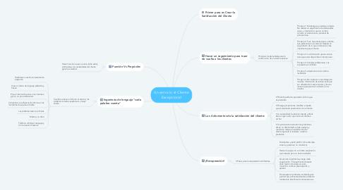 Mind Map: Un servicio al Cliente Excepcional
