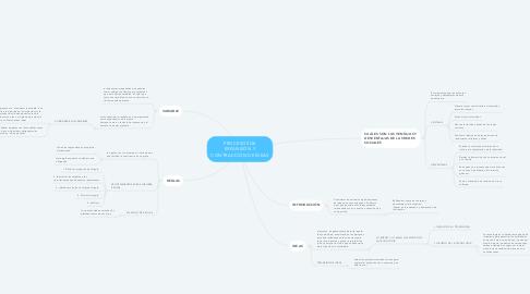 Mind Map: PROCESOS DE EXPANSIÓN Y CONTRACCIÓN DE IDEAS