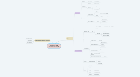 Mind Map: Modernismo y Generación del 98