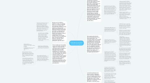 Mind Map: Estrategia de entrada y alianzas estratégicas
