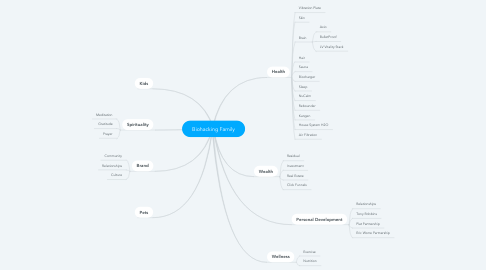 Mind Map: Biohacking Family
