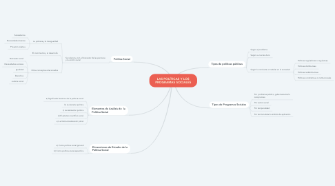 Mind Map: LINEAS DE ACCIÓN PARA PARA EJECUTAR UN PROYECTO COMUNITARIO