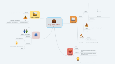 Mind Map: To be, or not to be an Entrepreneur