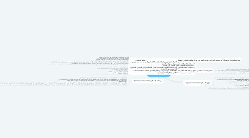 Mind Map: تعريف الاتصال Definition communication