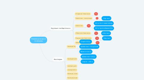 Mind Map: Возможные маркет платформы