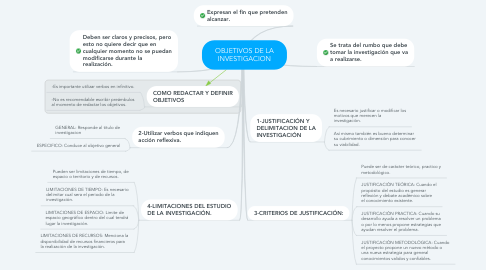 Mind Map: OBJETIVOS DE LA INVESTIGACION