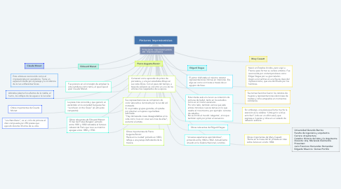 Mind Map: Pintores Impresionistas