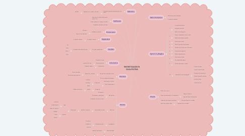 Mind Map: ROLES DIRECTIVOS DESDE  LA PERSPECTIVA DE  NEGOCIO