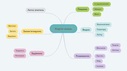 Mind Map: Карти знань