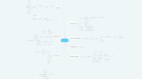 Mind Map: PETRÓLEO