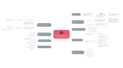 Mind Map: QUE ES MANAGEMENT Y EL CLIMA ORGANIZACIÓNAL
