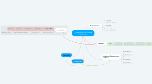 Mind Map: Resolución de Conflictos y Negociación