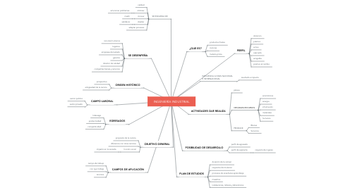Mind Map: INGENIERÍA INDUSTRIAL