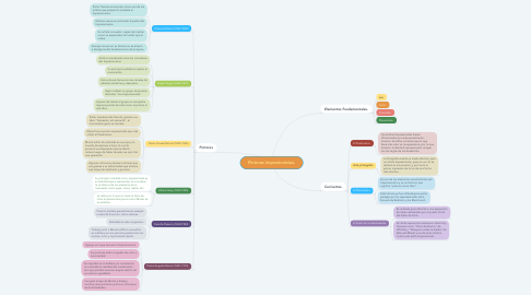Mind Map: Pintores Impresionistas.
