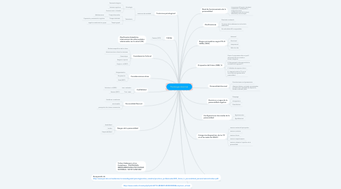 Mind Map: Psicología Anormal