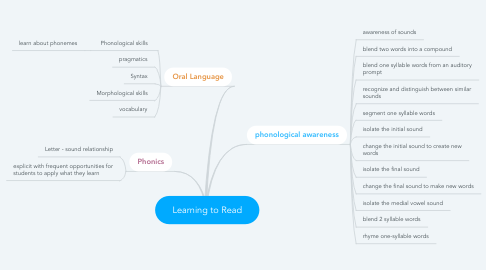 Mind Map: Learning to Read