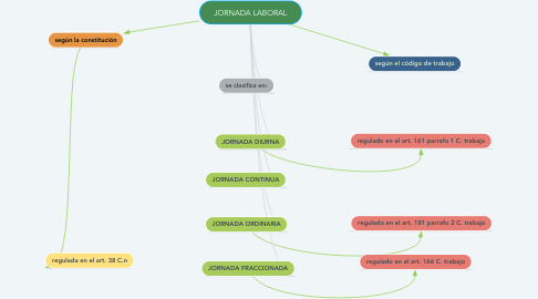 Mind Map: JORNADA LABORAL