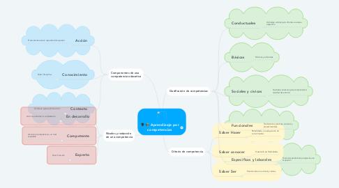 Mind Map: Aprendizaje por competencias