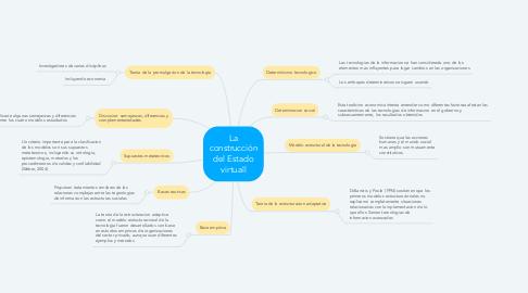 Mind Map: La Contraloría en el Sector Público
