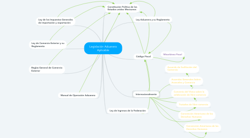 Mind Map: Legislación Aduanera Aplicable