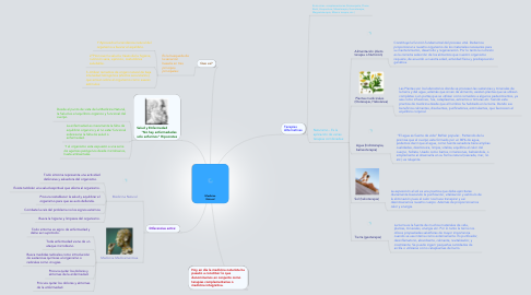 Mind Map: Medicina