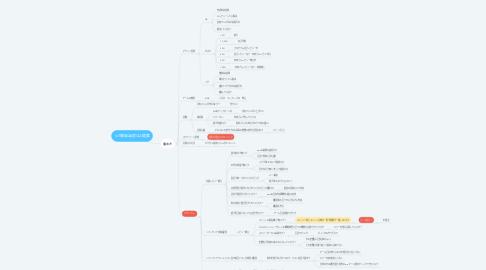 Mind Map: IoT開発演習QA提案