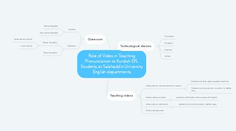 Mind Map: Role of Video in Teaching Pronunciation to Kurdish EFL Students at Salahaddin University English departments