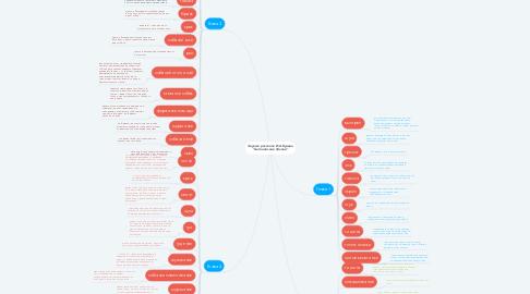 """Mind Map: Звуки в рассказе И.А.Бунина """"Антоновские яблоки"""""""