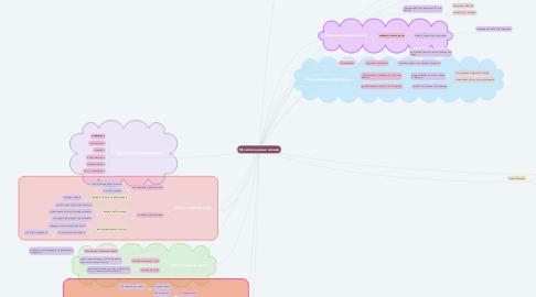 Mind Map: Мультимедийные навыки
