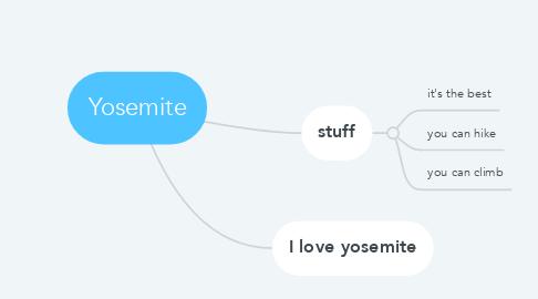 Mind Map: Yosemite