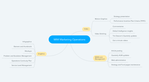 Mind Map: MIM Marketing Operations