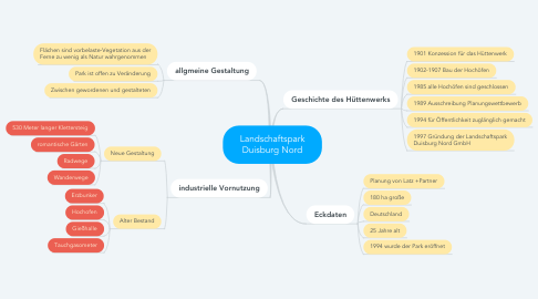 Mind Map: Landschaftspark Duisburg Nord