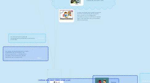 Mind Map: Clasificación de los valores / hábitos, virtudes y vicios