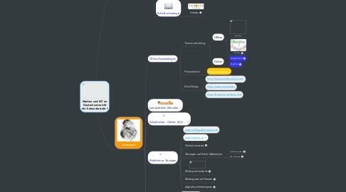 Mind Map: Medien und IKT im Deutschunterricht der Sekundarstufe I