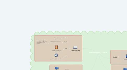 Mind Map: preprensa análoga y digital